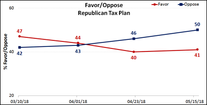 Support for Tax Law Falling