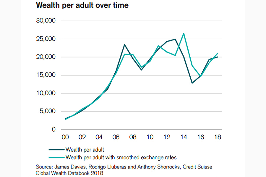 Wealth-Adult-Russia