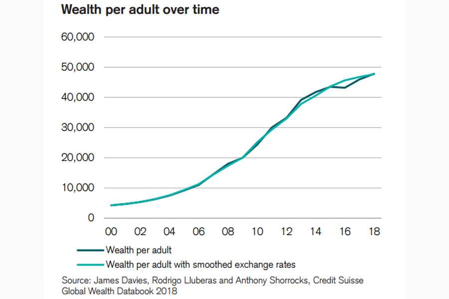 Wealth-Adult-China