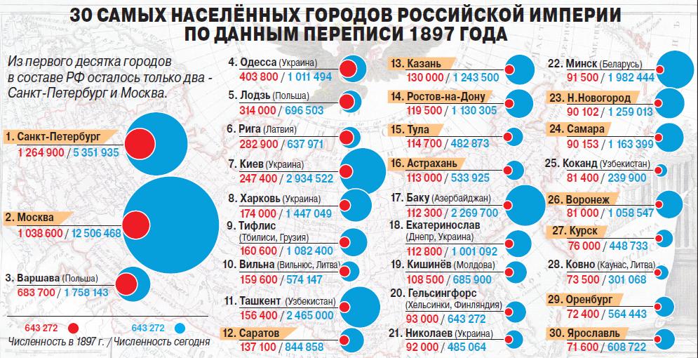 30 самых населённых городов …