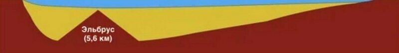 """И еще один интересный факт. Ученые установили, что на дне Байкала располагаются донные отложения толщиной 6 км! То есть когда-то глубина озера достигала 7,5 км, а сейчас в этих отложениях вполне может """"спрятаться"""" Эльбрус, высочайшая гора России   байкал, в мире, дно, интересно, озеро, озеро байкал, познавательно"""