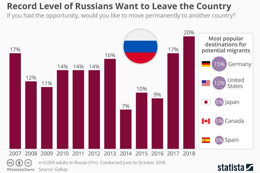 russians that want to leave the country