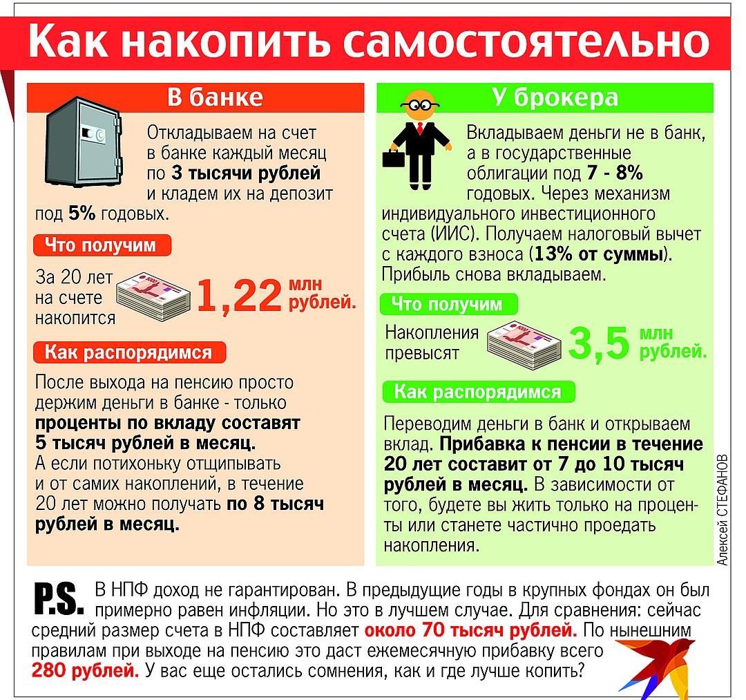 Минфин предлагает россиянам самим откладывать себе на пенсию Фото: Алексей СТЕФАНОВ