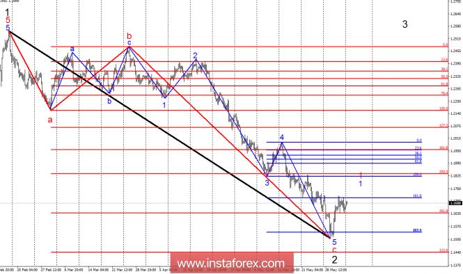 Волновой анализ EUR/USD за 4 июня. Евро продолжает попытки формирования первых волн восходящего тренда
