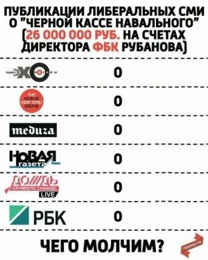 Игра в молчанку: как «честные и открытые» либеральные СМИ упорно игнорируют «Черную кассу» Навальго