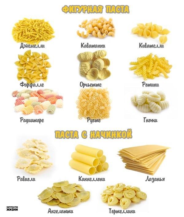 Макаронный ликбез /// Виды макаронных изделий и их итальянские названия ...