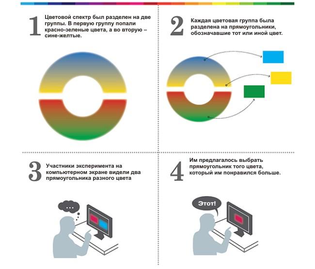 воздействие цвета, дизайн. реклама