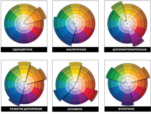 цветов: Цветовой круг» на