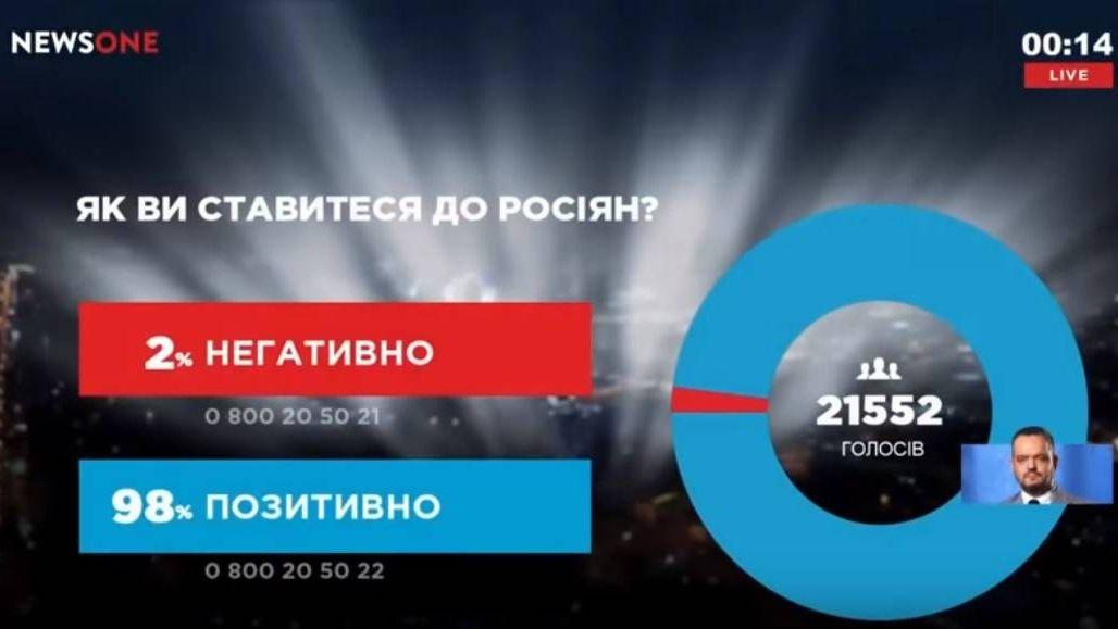 Опрос: 98% жителей Украины п…