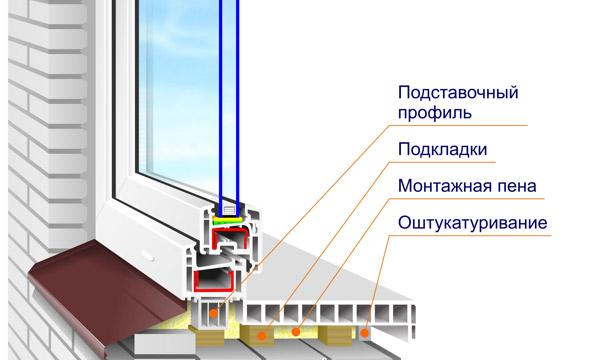 podokonnik_montaj