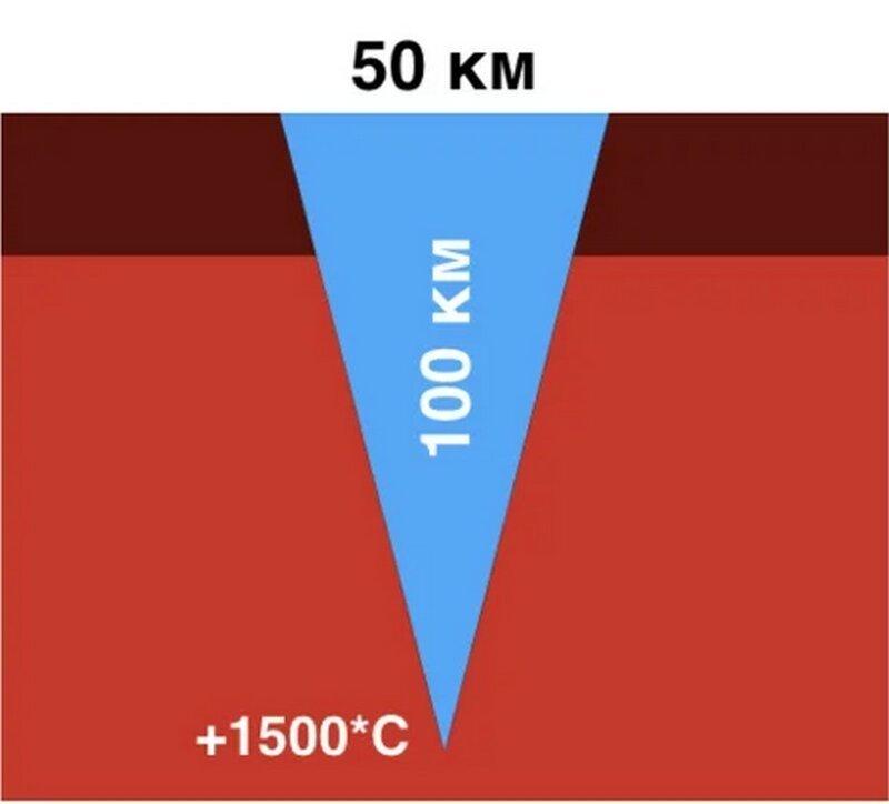А вот и нет. Существование такой воронки в земной коре в принципе невозможно. Дело в том, что толщина земной коры всего 20-25 км, дальше идет уже мантия. И температура на глубине 100 км составляет порядка 1500 градусов Цельсия  байкал, в мире, дно, интересно, озеро, озеро байкал, познавательно