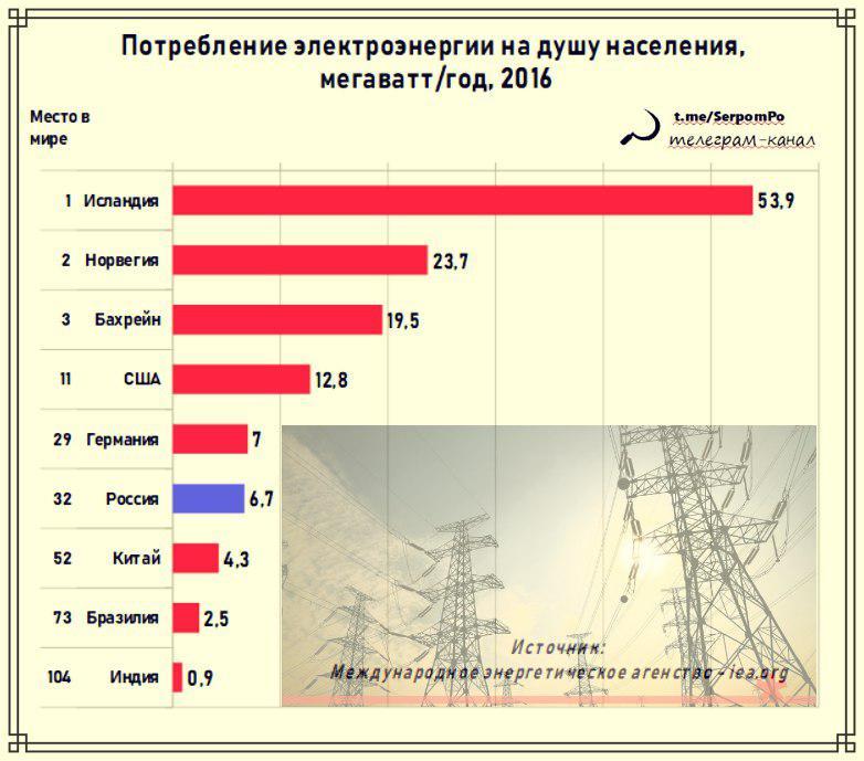7 причин, почему нельзя вводить соцнормы потребления электроэнергии