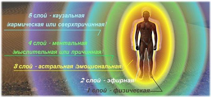 Чистка биополя, как способ избавления от проблем во всех сферах жизни