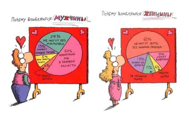 Занимательная статистика о соцсетях, мужчинах и женщинах