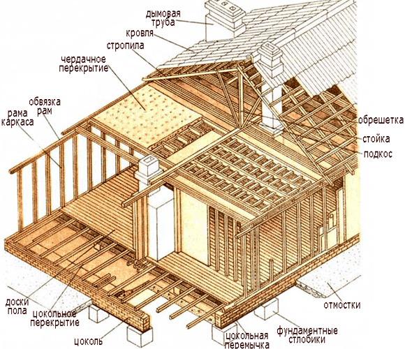 Пошаговое строение