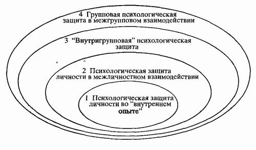 Психологическая защита: методы воспитания  13