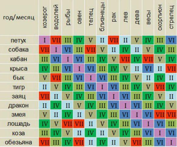 Ваши совокупные черты, согласно структурному гороскопу