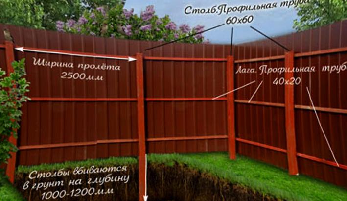 Забор для дачи из профнастила своими руками фото