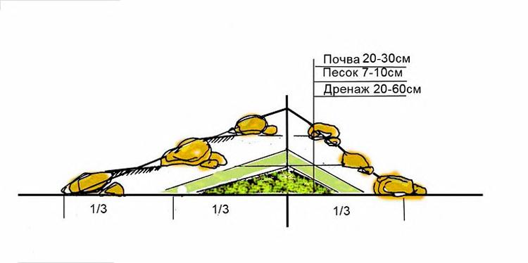 Схема дренажа для альпийской горки