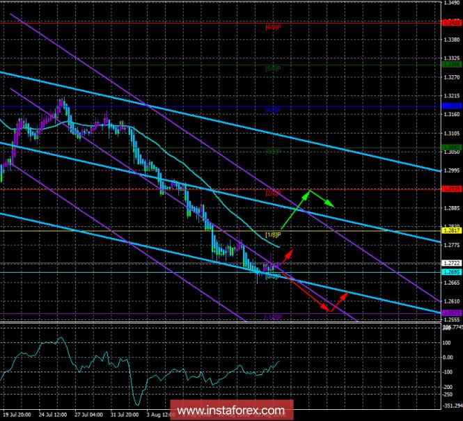 GBP/USD. 17 августа. Торговая система «Каналы регрессии». Покупателей фунта стерлингов на валютном рынке нет.