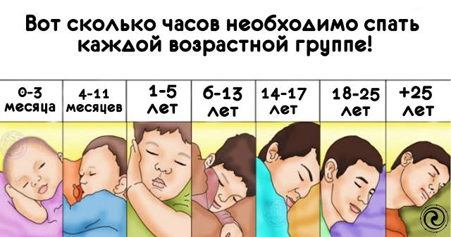 Сколько часов необходимо спать каждой возрастной группе