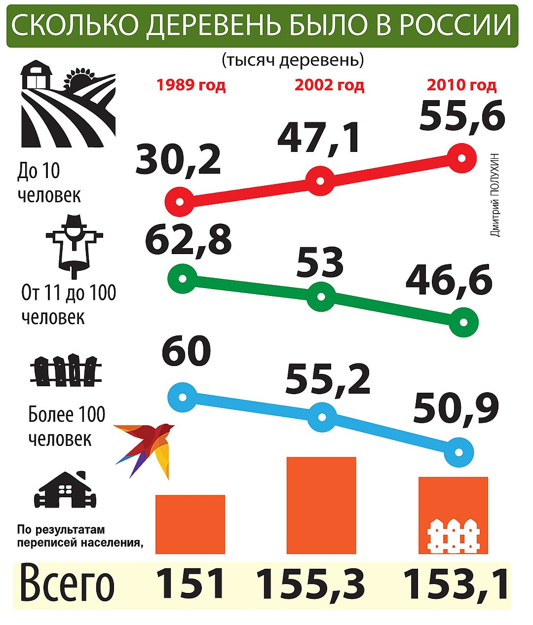 Сколько деревень было в России