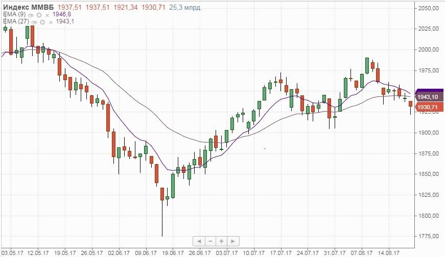 Рубль стремительно пошел вниз