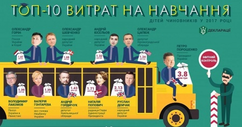 ТОП–5 расходов на образование: потомки Порошенко и украинских чиновников предпочитают «грызть гранит науки» за границей