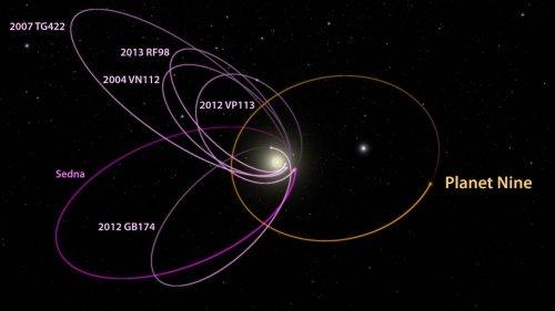 Траектории движения объектов и планеты