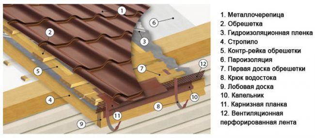 Монтаж металлочерепицы своими руками на крышу