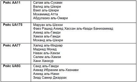 <br /> Официальный список &quot;угонщиков&quot;<br />