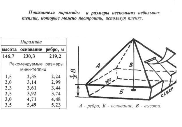 Построить пирамиду своими руками на даче