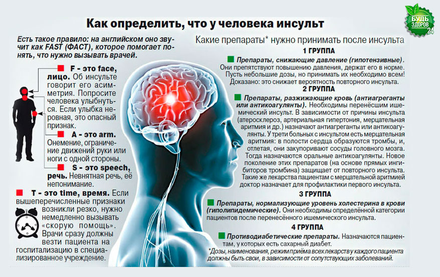http://budzdorov24.com/wp-content/uploads/2016/02/kak-vovremya-raspoznat-insult.jpg