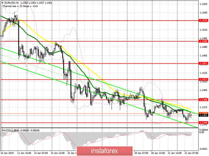 EUR/USD: план на американскую сессию 22 января. Покупатели евро сумели удержать важный уровень поддержки