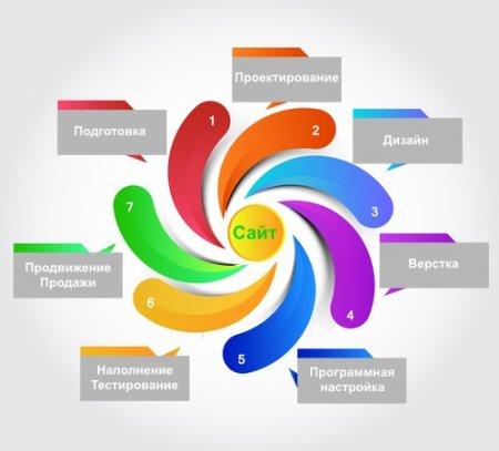 Этапы разработки веб-сайтов.…