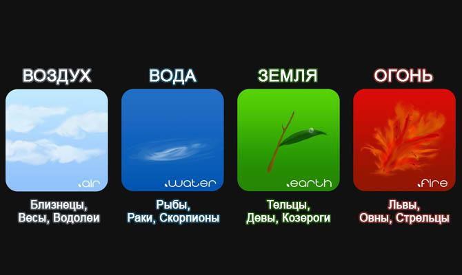 Факты о знаках зодиака: интересная информация
