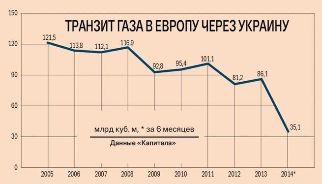 """""""Газпром"""" дожимает """"Нафтогаз"""". План оказался хорош"""