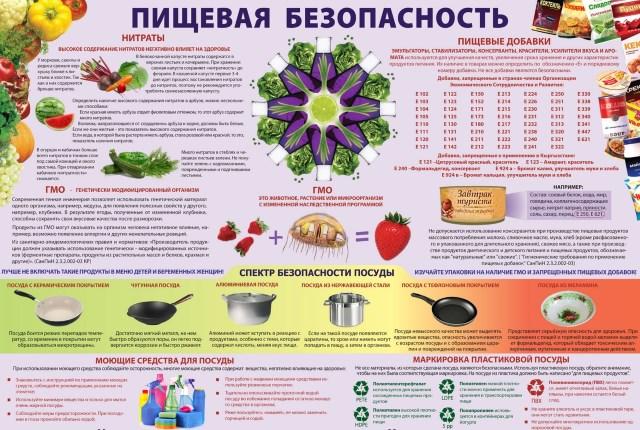 Меры Пищевой Безопасности