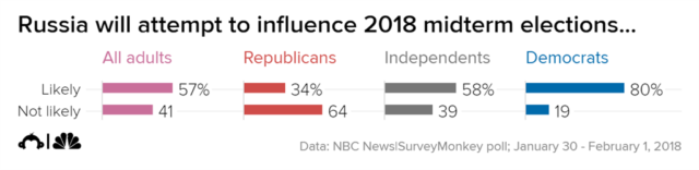 Most Americans Think Russia Will Interfere Again