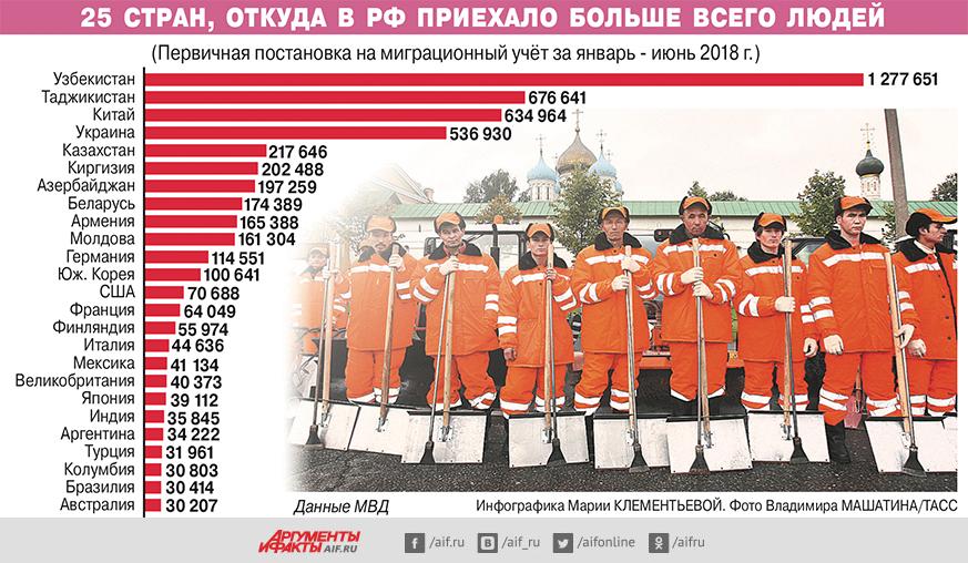 Откуда в РФ приехало больше …