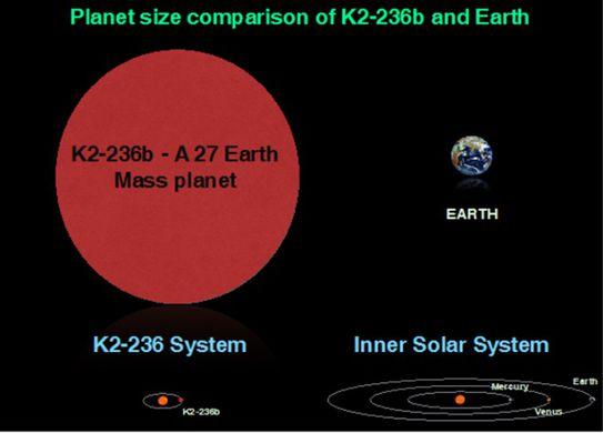 Индийские астрономы обнаружили планету, где год длится 19,5 дней