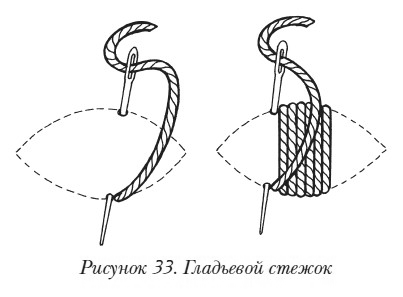 Объемная вышивка Основные приемы объемной вышивки. Гладьевой стежок