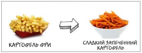 7 «альтернативных» продуктов для здорового питания и быстрого похудения 5