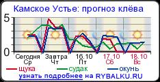 прогноз клева рыбы во  актаныше татарстан