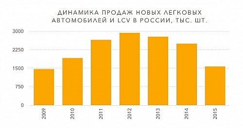 Российский авторынок — 2015: упасть и не отжаться