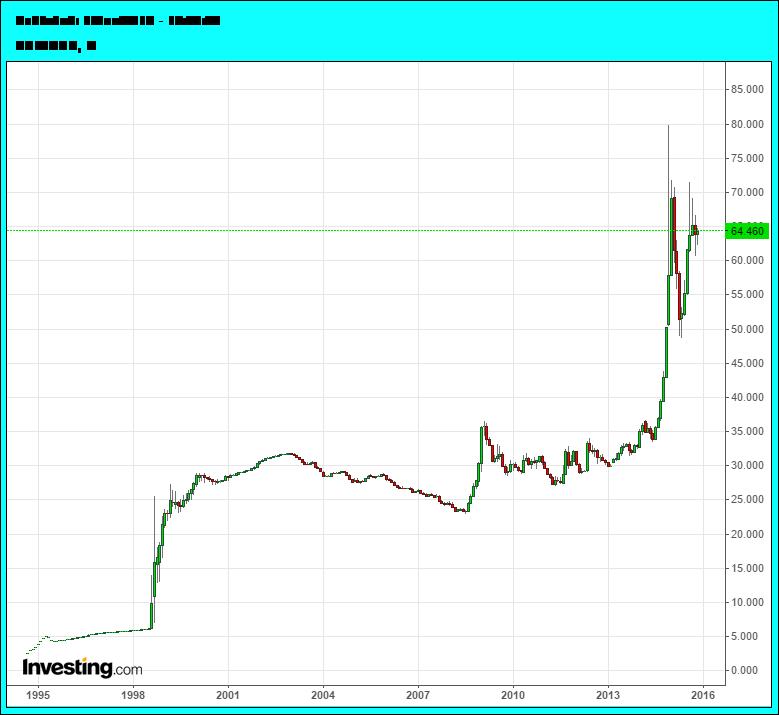 ШОК: Почему доллар будет дорожать