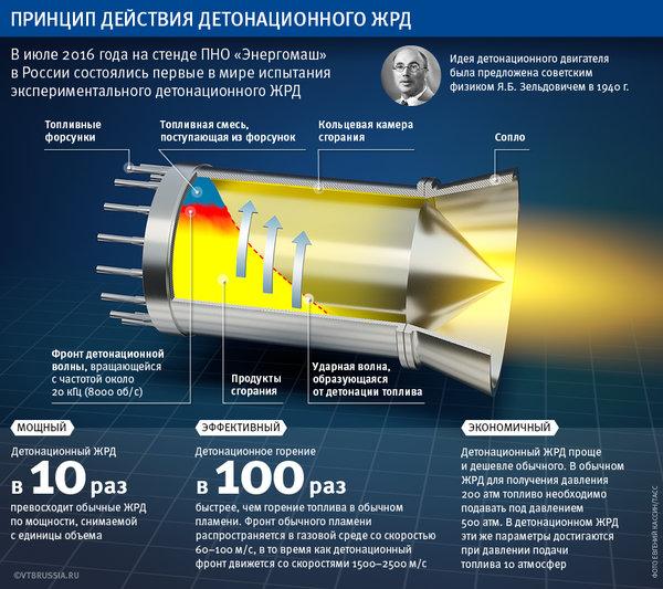 Схема детонационного ракетного двигателя. Рисунок: @yamalinnova.ru