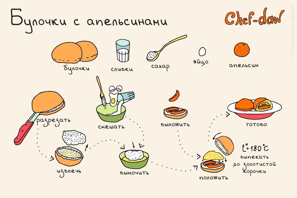 Простые блюда на завтрак рецепты