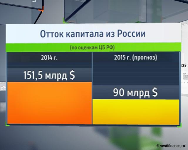 90% оттока капитала из РФ - погашение внешних долгов