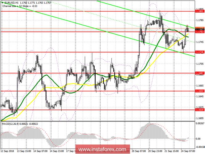 EUR/USD: план на американскую сессию 24 сентября. Евро вырос на фоне хорошего отчета от IFO